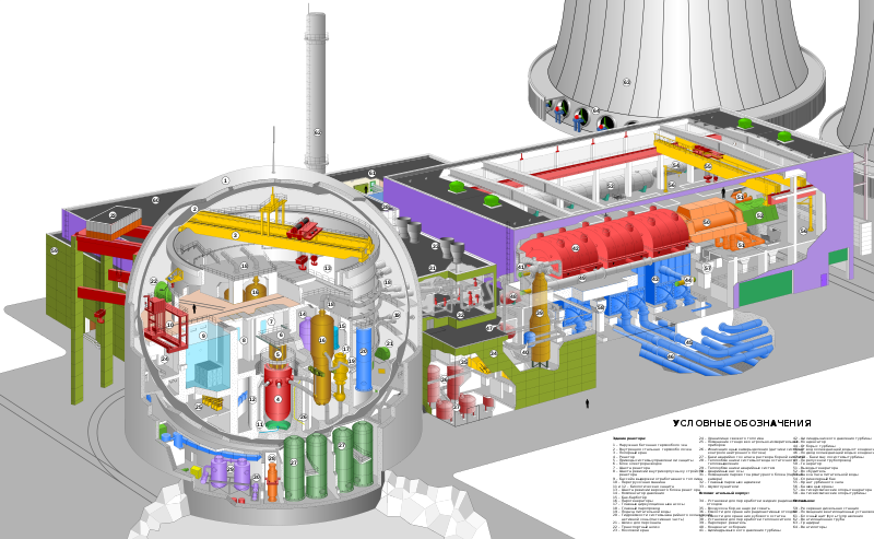 MBSE in PWR Nuclear Power Plant
